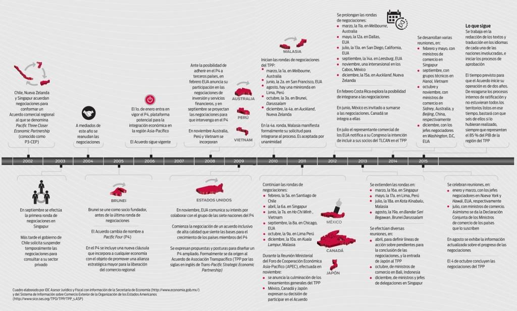 cronologia-ttp